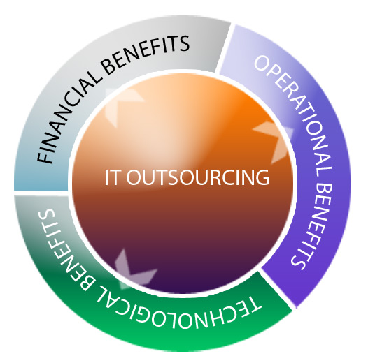 it_outsourcing
